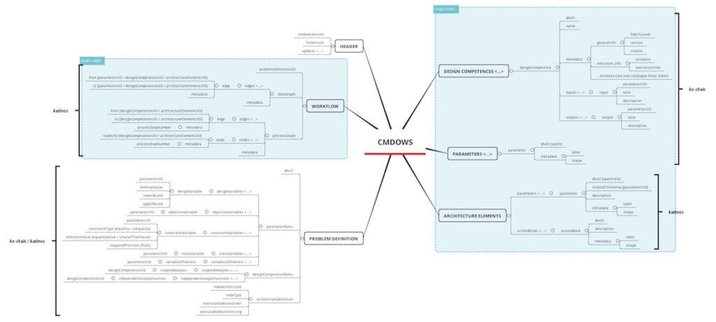 XMind Mindmap für Mac
